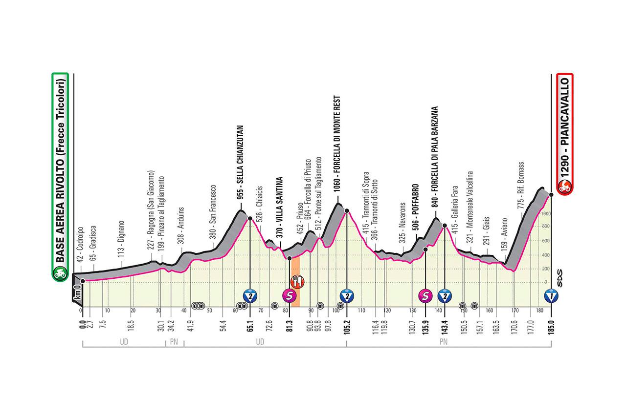 Altimetría etapa 15 Giro de Italia 2020