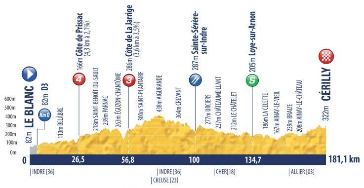 Etapa 6 Tour de l'Avenir 2018