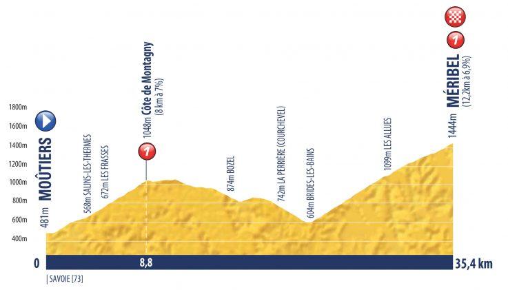Etapa 7 Tour de l'Avenir 2018