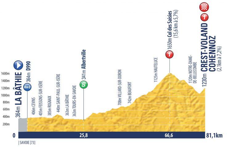 Etapa 8 Tour de l'Avenir 2018