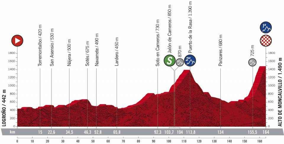 Etapa 8 Vuelta a España. Foto: @LaVuelta