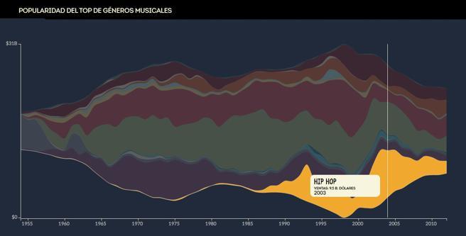 Gráfico extraído de Atraktion.