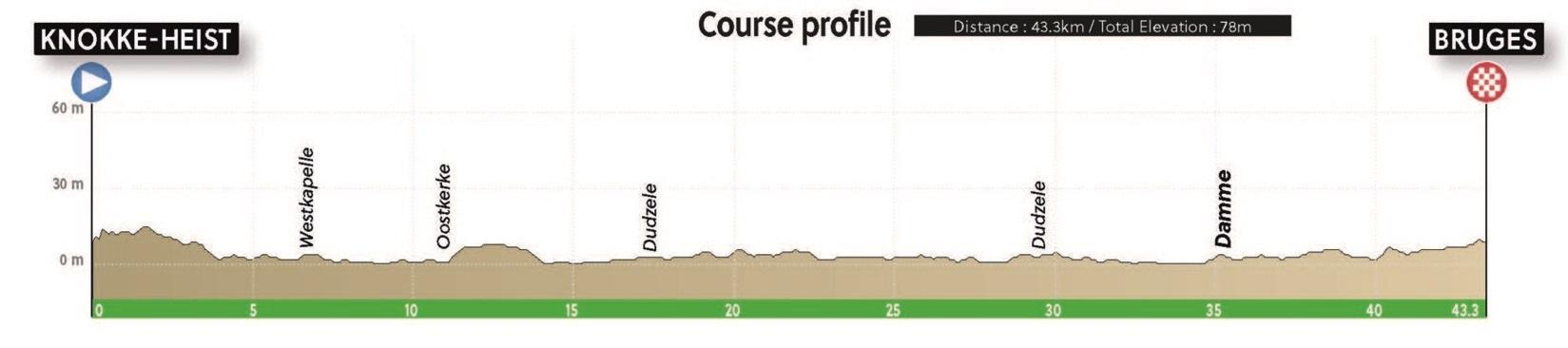 CRI hombres Campeonato Mundial de Ciclismo de Ruta 2021