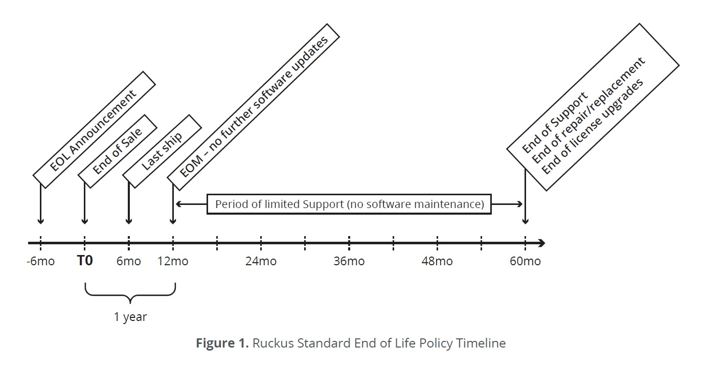 Rkus-eol-timeline-policy
