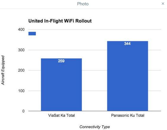 United satellite wifi equipage chart