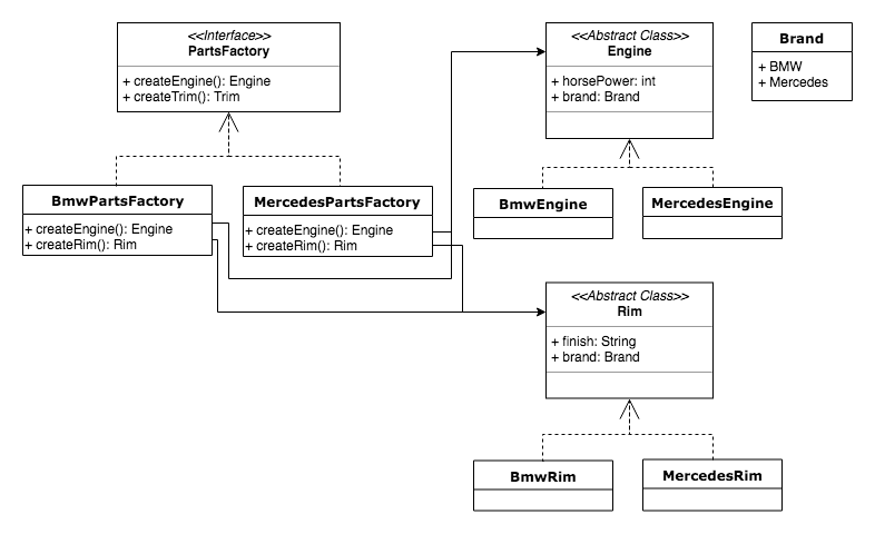 abstract-factory-uml