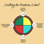Walking the Medicine Wheel