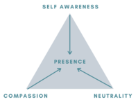 4 Week Meditation Introduction - Paths to Presence