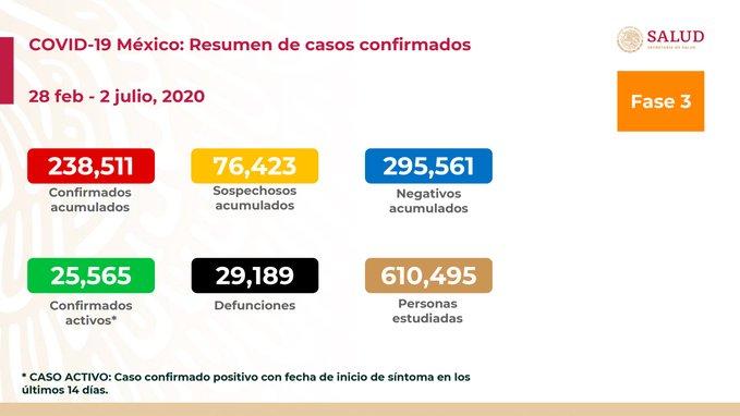 SUMAN MÁS DE 29 MIL DEFUNCIONES POR COVID-19 EN MÉXICO