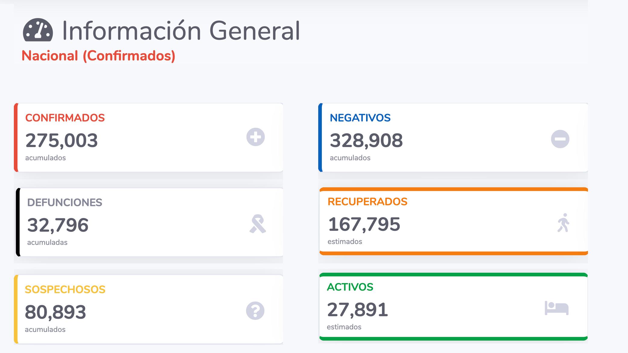 EN MÉXICO MÁS DE 167 MIL PERSONAS SE HAN REUPERADO DE COVID-19