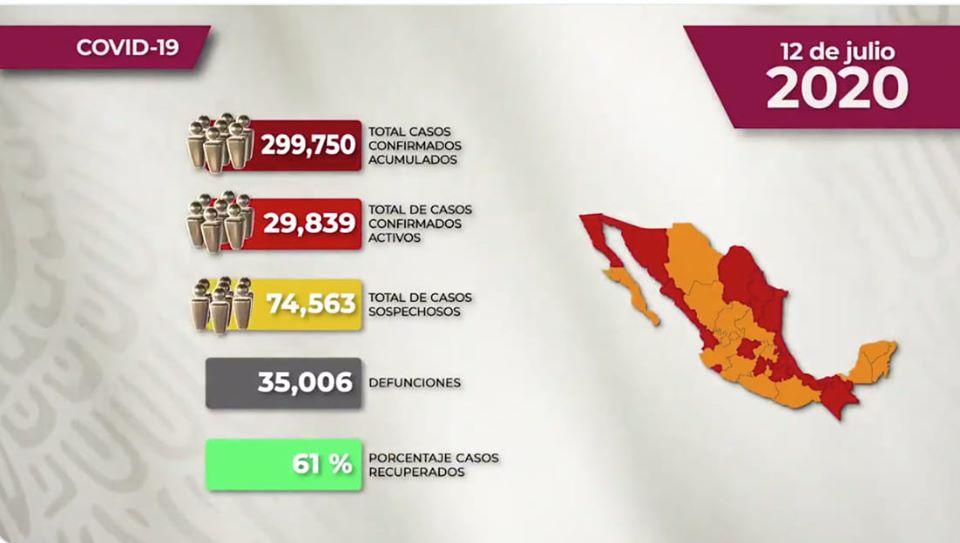 MÉXICO SUPERA LAS 35 MIL MUERTES POR COVID-19 Y 299 MIL 750 CASOS CONFIRMADOS