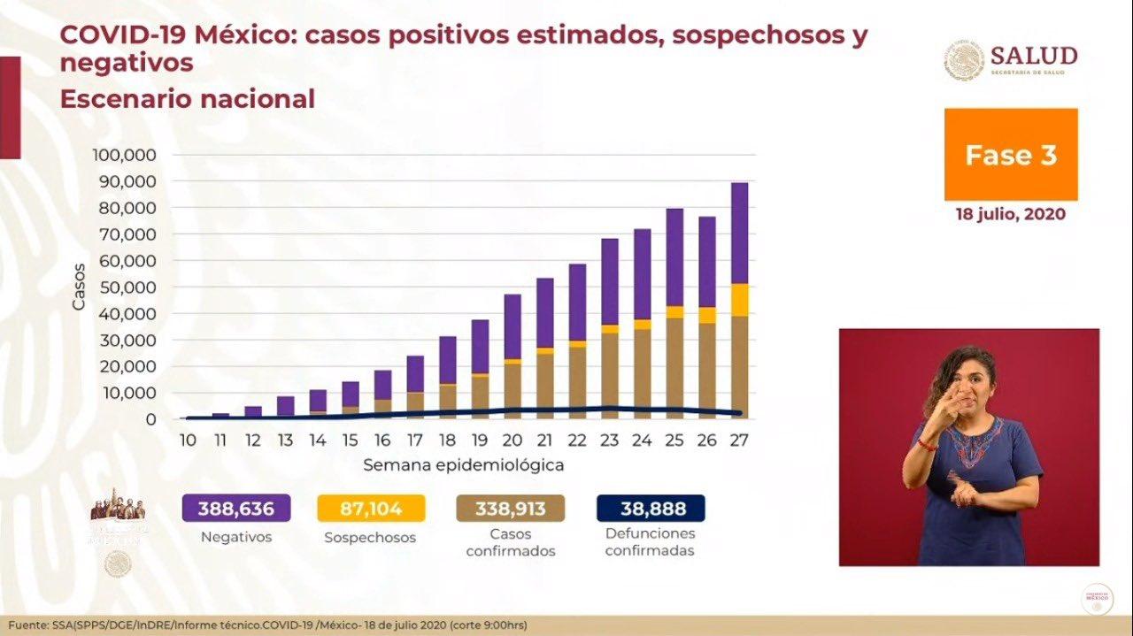 SUMAN MÁS DE 38 MIL DEFUNCIONES POR COVID-19 EN MÉXICO