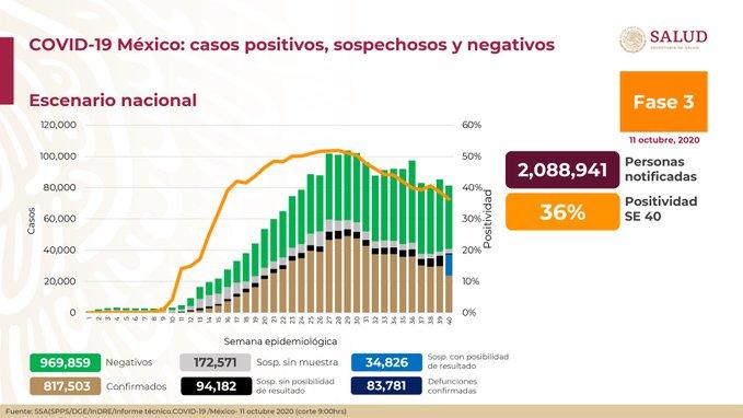 EN MÉXICO HAN FALLECIDO 83 MIL 781 PERSONAS POR COVID-19