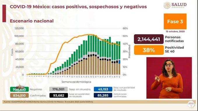 MÉXICO SUMA 834 MIL 910 CONTAGIOS Y 85 MIL 285 DECESOS POR COVID-19
