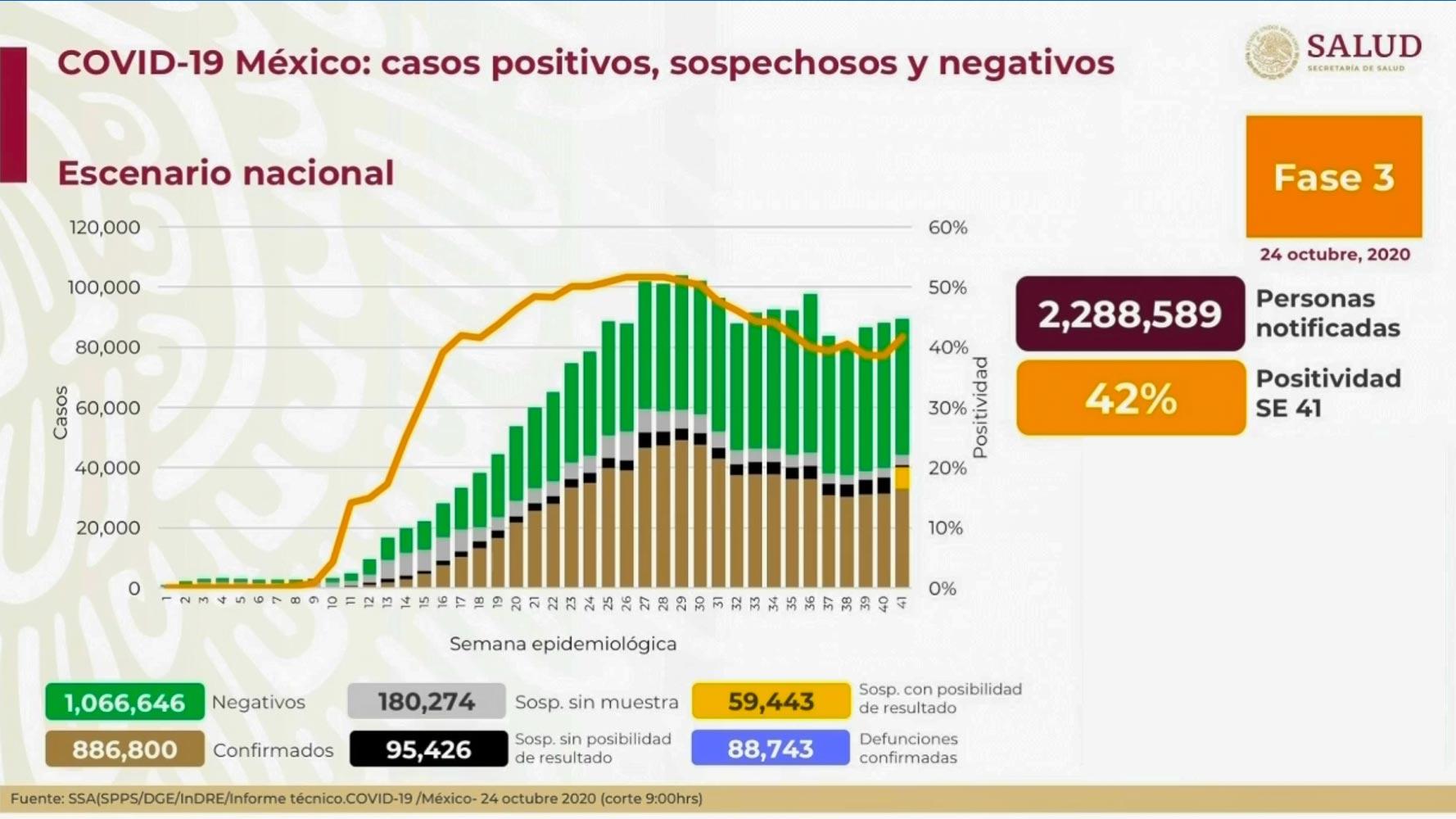 MÉXICO REGISTRA EN UN DÍA 6 MIL 25 CONTAGIOS DE COVID-19; YA ACUMULA 886 MIL 800