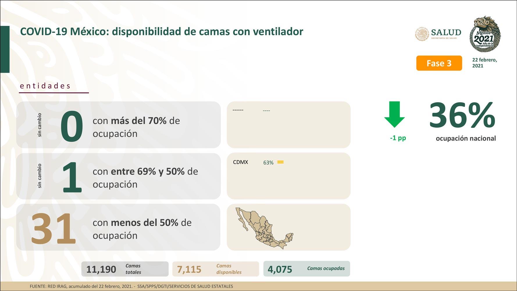 MÉXICO ACUMULA 180 MIL