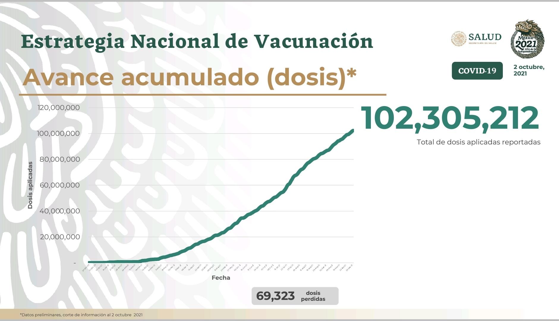 MÁS DE 102 MILLONES DE DOSIS CONTRA #COVID19 SE HAN APLICADO EN MÉXICO