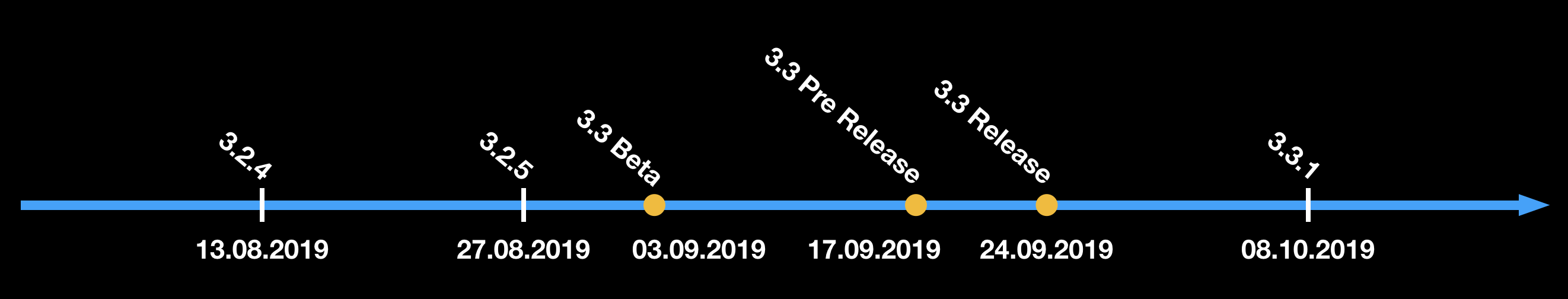 Releases Timeline