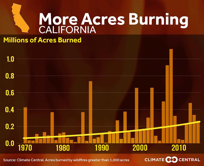 Acres burned