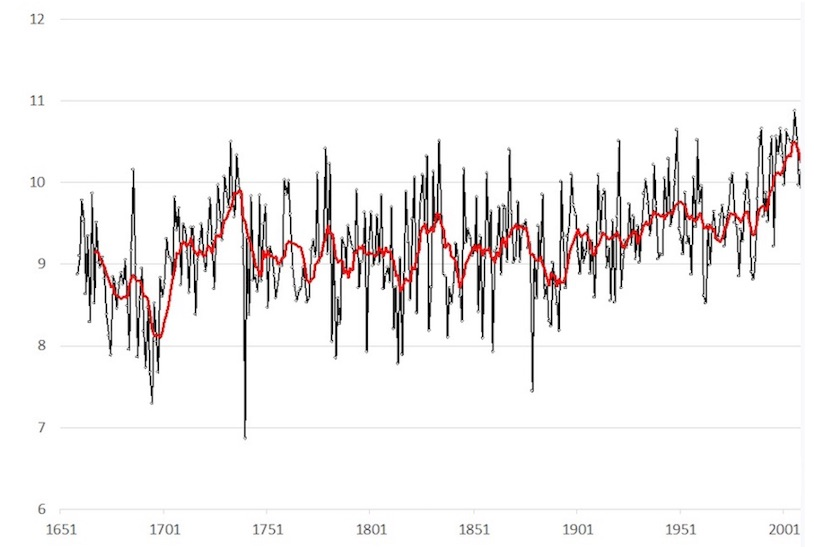 Central England temperature series annual means (C°), 1659 to 2018