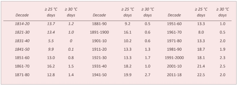 Annual average of hot days and heat wave days in Oxford since 1815