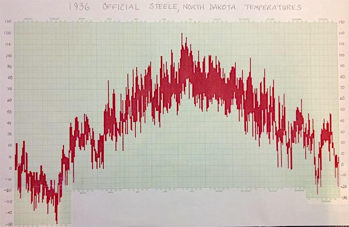A graph of the daily temperature extremes at Steele, North Dakota for the year of 1936