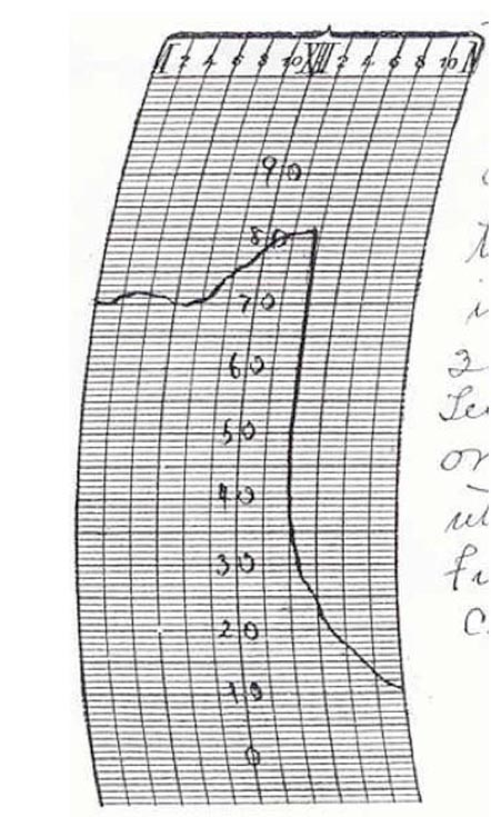 Thermograph trace from Springfield, Missouri for November 11, 1911
