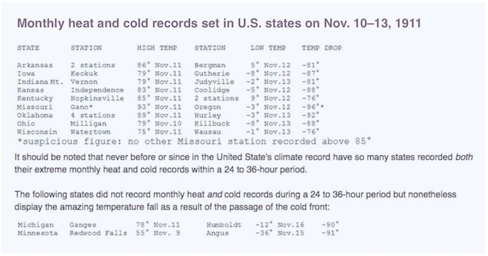 Monthly records for heat and cold set in various U.S. states from November 10 to 13, 1911.