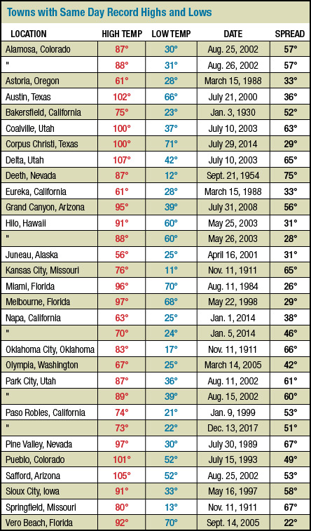 Towns and cities that have observed both their daily record high and daily record low on the same date.