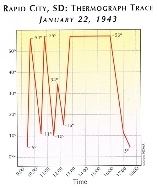 Temperature fluctuations in Rapid City, South Dakota from 9:00 am to 6:00 pm on January 22, 1943