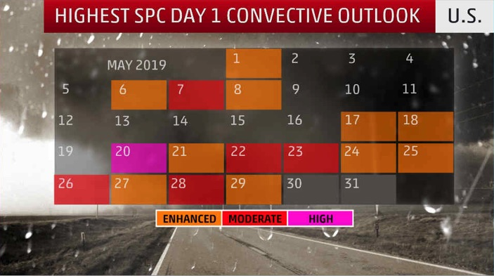 The highest Day 1 risk category for severe weather issued by the NOAA/NWS Storm Prediction Center on each day this month through Wednesday, May 29