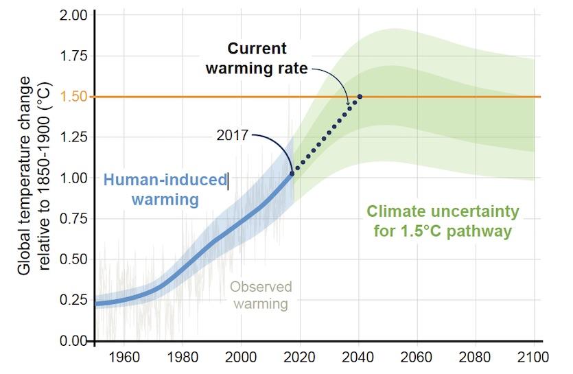 Global temperature pathways for 1.5°C goal
