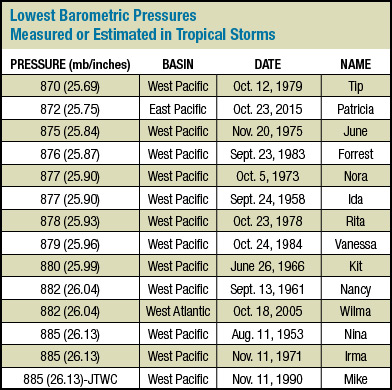 Lowest observed and measured barometric pressures at sea level during tropical cyclones worldwide since 1950