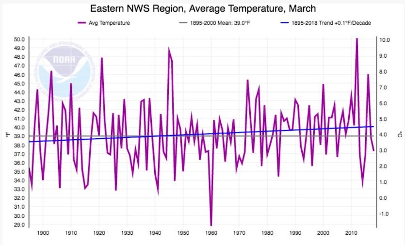 Average March temperatures across the Northeast U.S., 1895-2018.