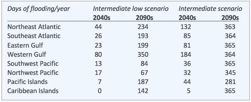 Projected changes in tidal flooding in 2040s and 2090s