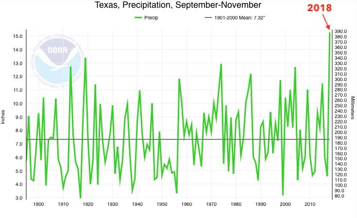 Texas precipitation rankings for autumn