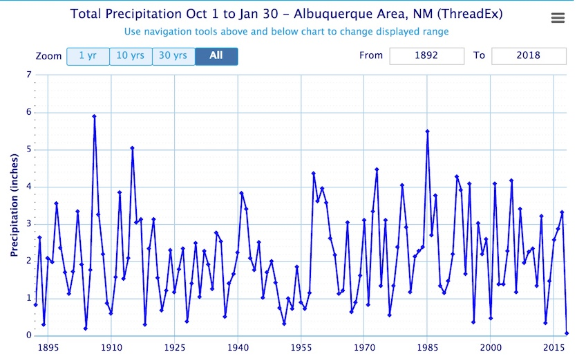 Precipitation in Albuquerque, NM, for the period Oct. 1 through Jan. 30, going back to 1895