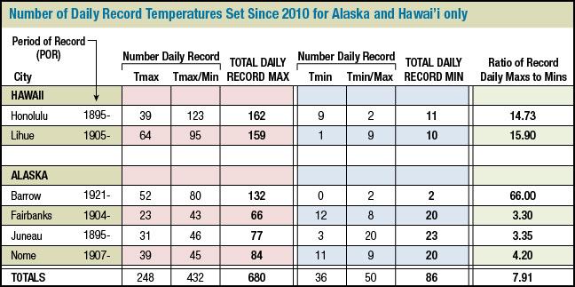 Records analysis for Alaska and Hawaii (2010-2017)
