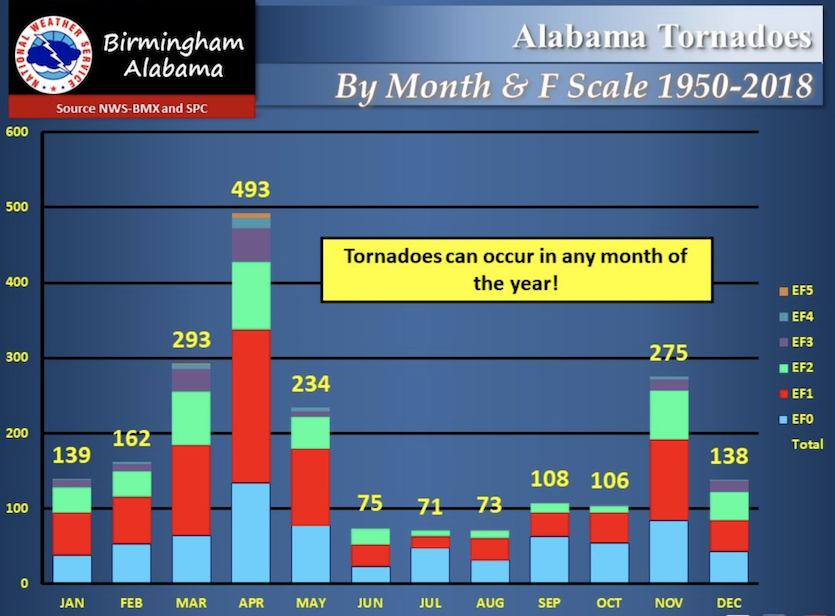 Monthly climatology of Alabama tornadoes