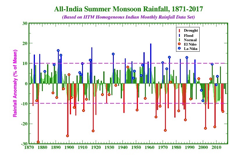Monsoon rainfall by year, averaged across all of India for the period June through September