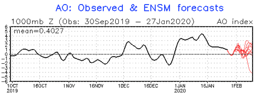 Observed values for the Arctic Oscillation from October 1, 2019, to January 27, 2020