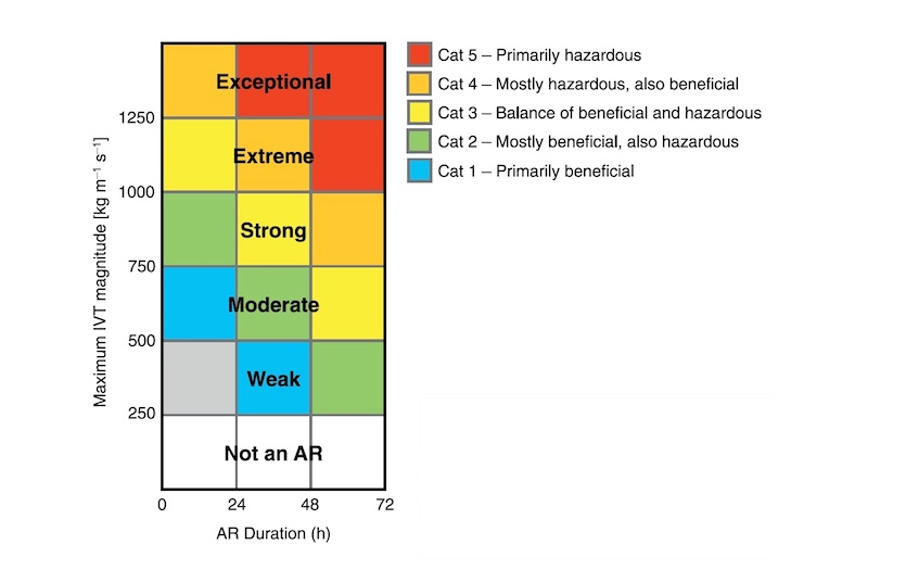 The AR Cat scale, which categorizes each atmospheric river event at a given location by the peak value of integrated water vapor transport (IVT) and the duration of minimal AR conditions (IVT of at least 250 kg/m/s).