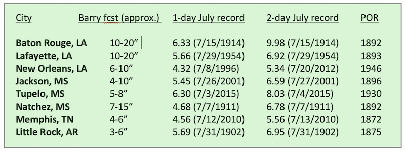 1- and 2-day July rainfall records in Barry's path