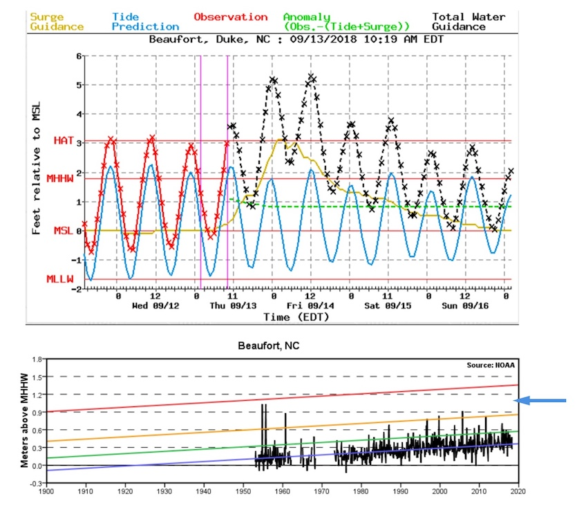 Storm surge projection for Hurricane Florence for Beaufort, NC, and historical surge graphic