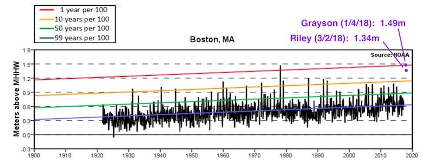 Peak tidal levels in Boston, 1921-present
