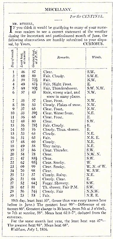 The weather data for Waltham, Massachusetts in June 1816 as recorded by an anonymous local resident