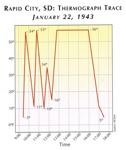 Temperature fluctuations in Rapid City, South Dakota from 9:00 am to 6:00 pm Mountain time on January 22, 1943