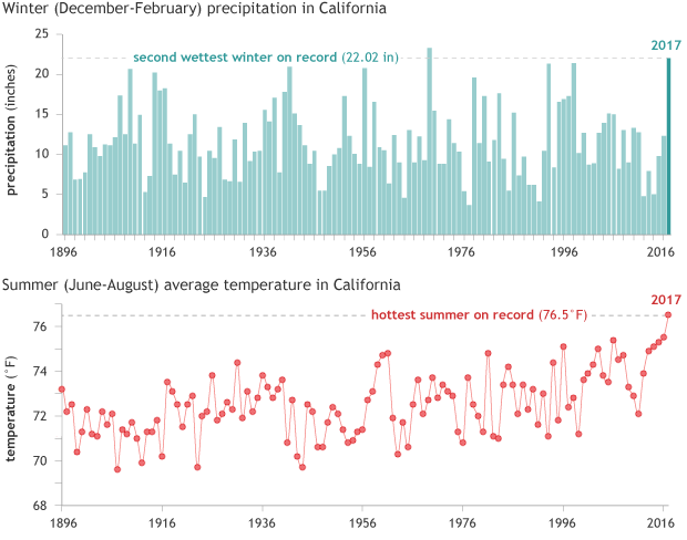 Winter (December–February) precipitation (top) and summer (June–August) average temperature in California for the period 1896–2017, including the exceptional readings from winter 2016-17 and summer 2017.