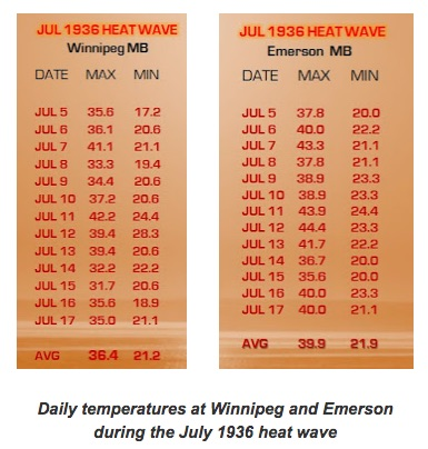 Temperatures during July 1936 heat wave in Manitoba