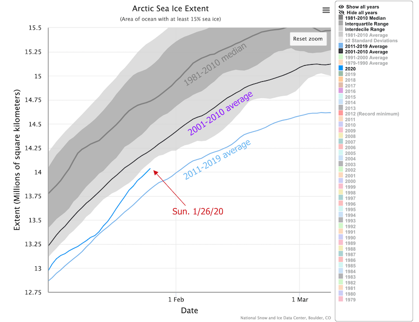Sea ice extent in the Arctic Ocean as of 1/26/2020